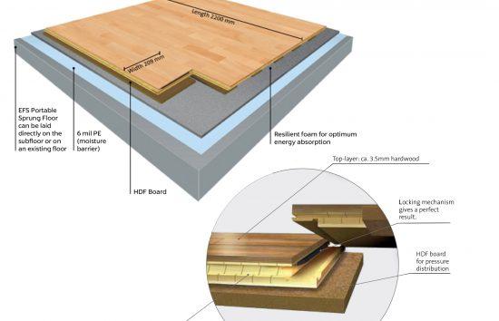 EFS Portable Sprung Floor Locking Mechanism